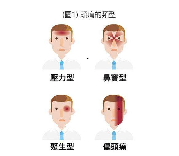 圖1 頭痛的類型_meitu_3.jpg