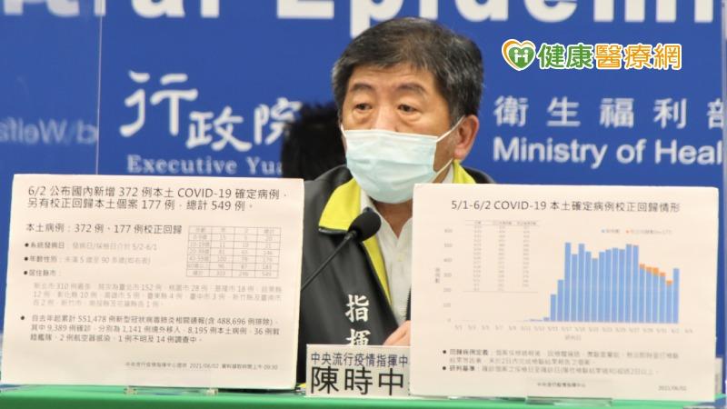 【新冠肺炎】新增372例本土、12例死亡 校正回歸177例