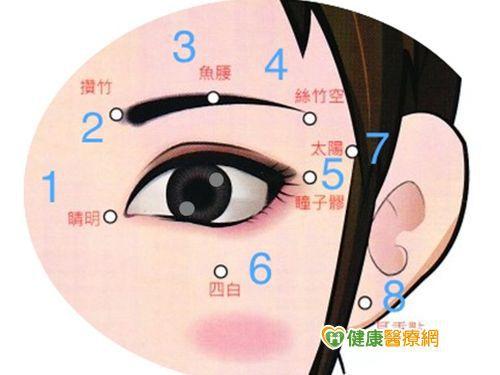九式穴位護眼操 緩解近視惡化