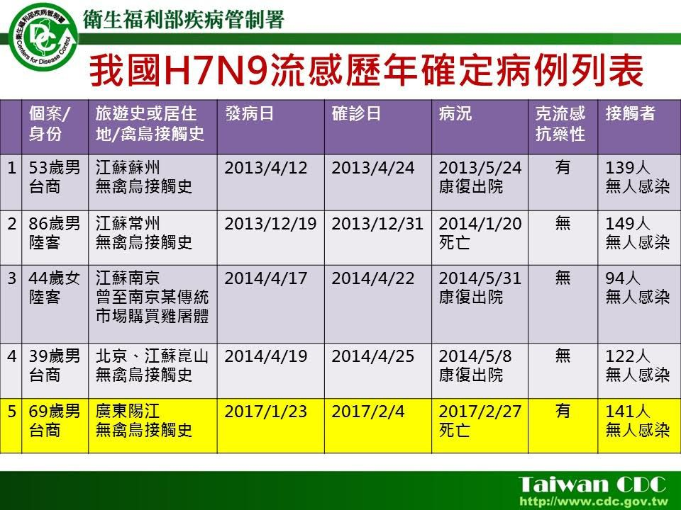首例台人染H7N9死亡 境外移入台商昨病逝